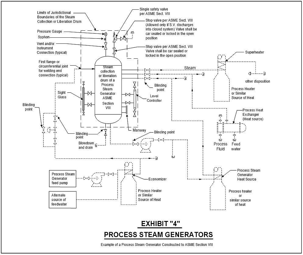 example of a process steam generator