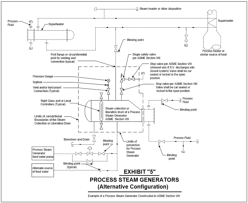 example of a process steam generator (alternative configuration)