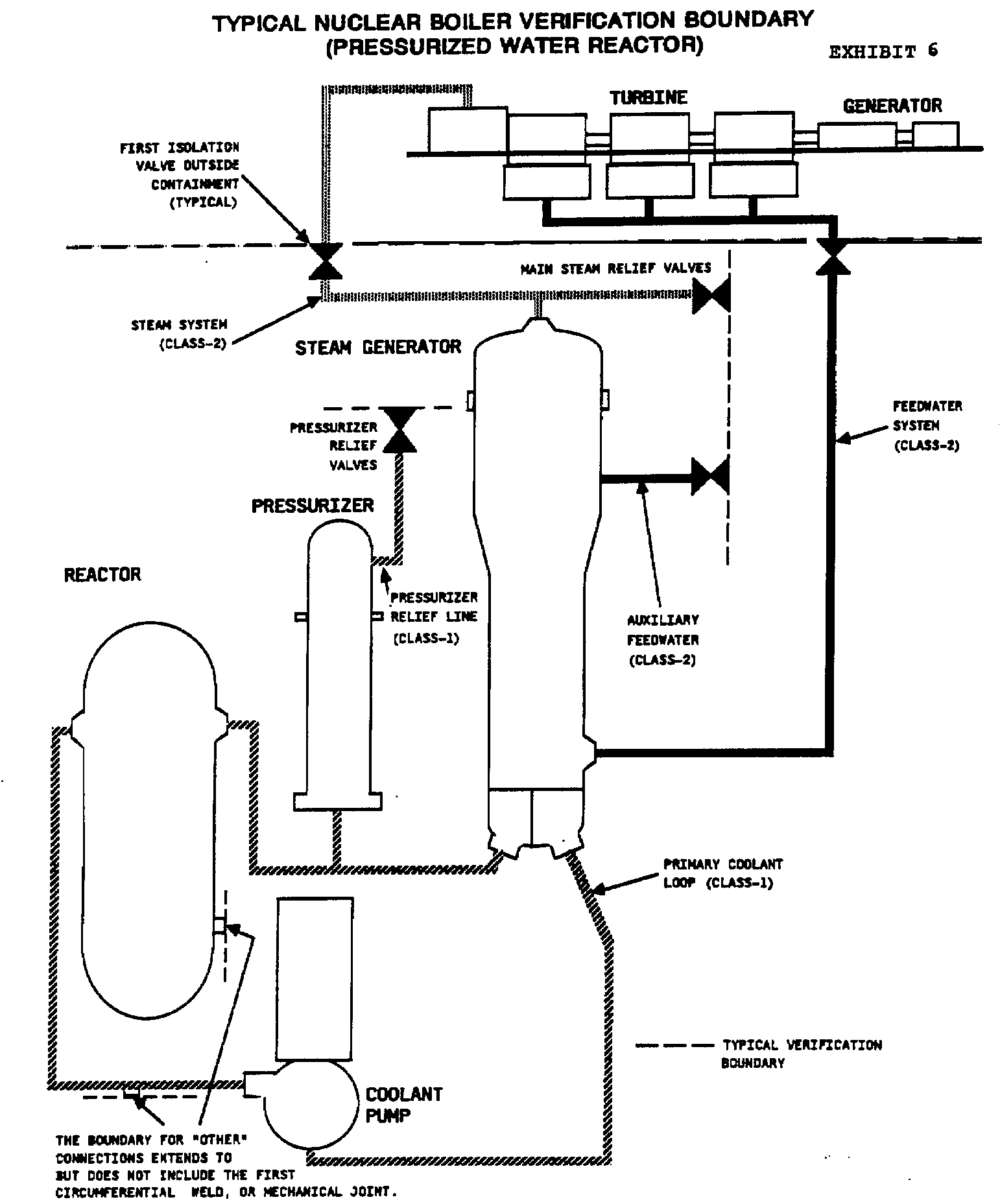 typical nuclear boiler verification boundary (pressurized water reactor)