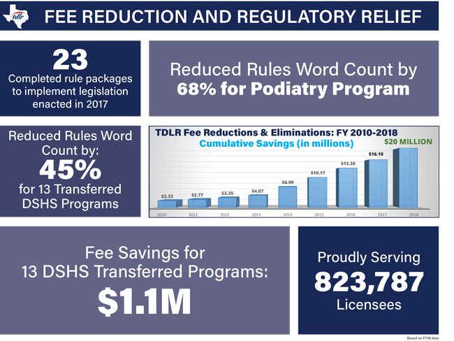 Fee Reduction and Regulatory Relief FY 2010-2018 Infographic