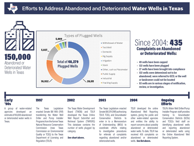 Efforts to Address Abandoned and Deteriorated Water Wells in Texas - Timeline